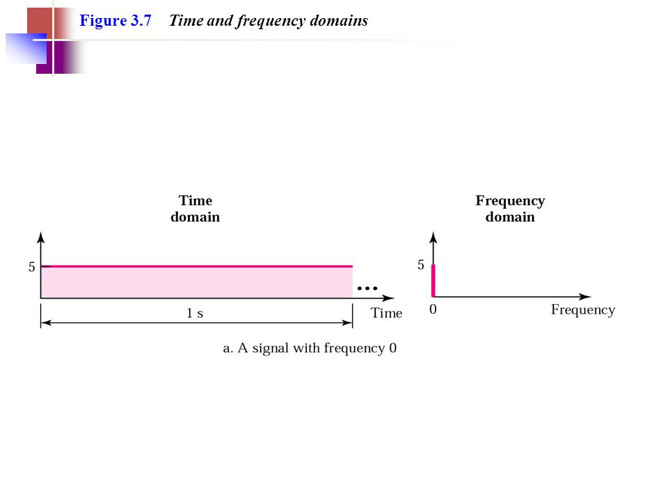 Figure 3.7 Time and frequency domains