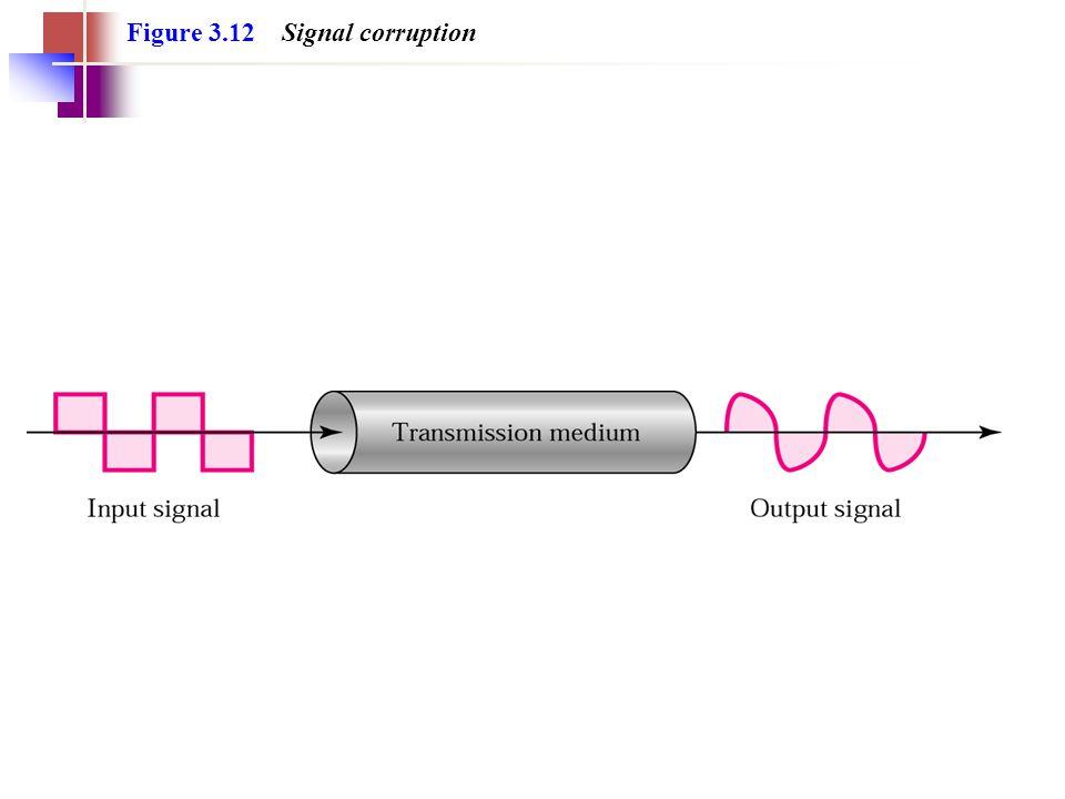 Figure 3.12 Signal corruption