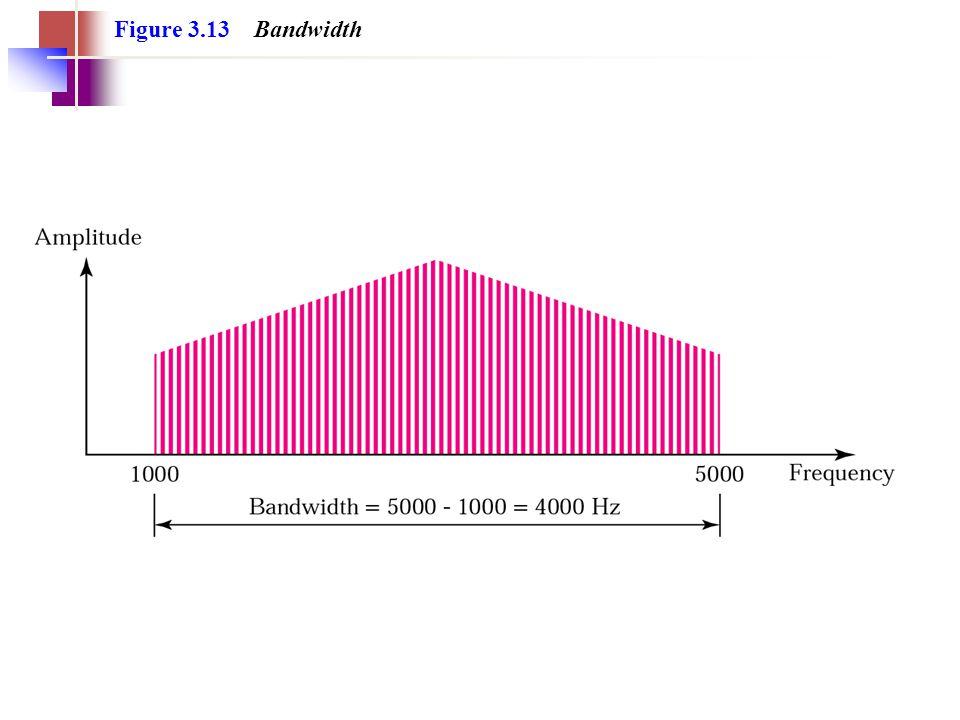 Figure 3.13 Bandwidth