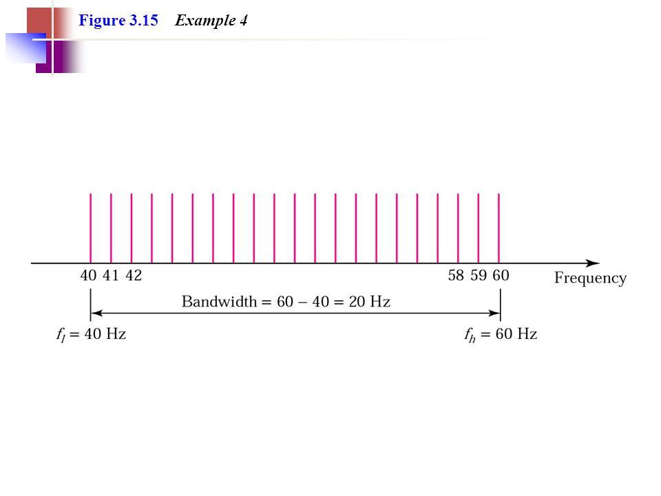 Figure 3.15 Example 4