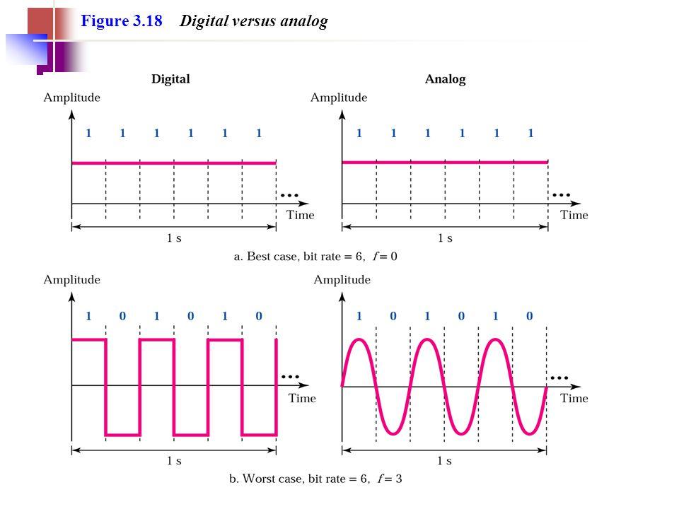 Figure 3.18 Digital versus analog