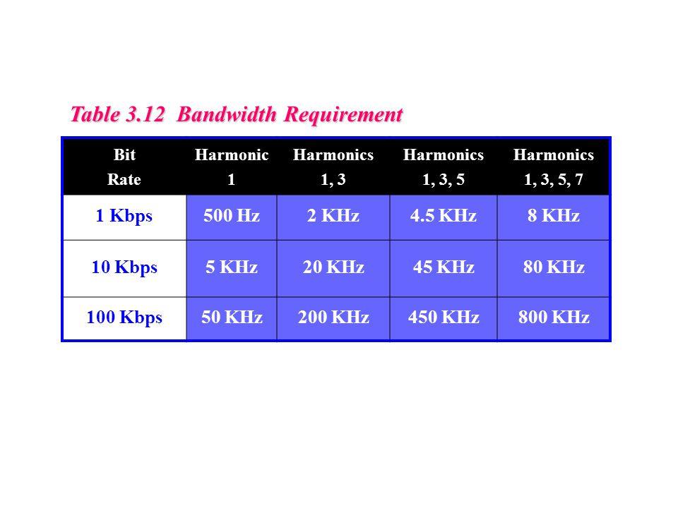 Table 3.12 Bandwidth Requirement Bit Rate Harmonic 1 Harmonics 1, 3 Harmonics 1, 3, 5 Harmonics 1, 3, 5, 7 1 Kbps500 Hz2 KHz4.5 KHz8 KHz 10 Kbps5 KHz20 KHz45 KHz80 KHz 100 Kbps50 KHz200 KHz450 KHz800 KHz