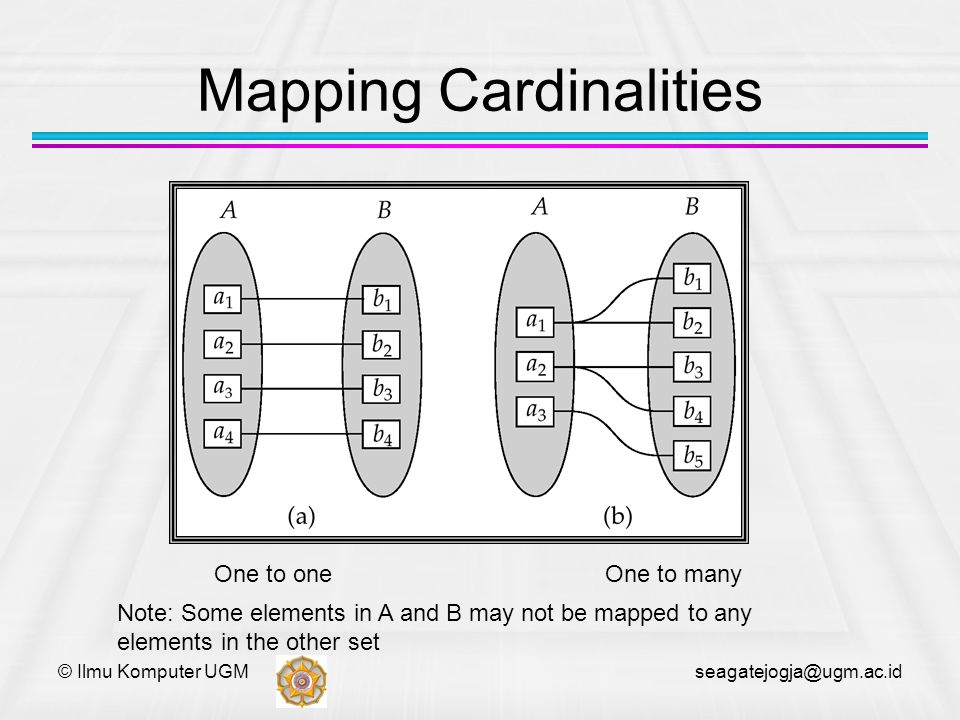 © Ilmu Komputer UGM seagatejogja@ugm.ac.id Mapping Cardinalities One to oneOne to many Note: Some elements in A and B may not be mapped to any element