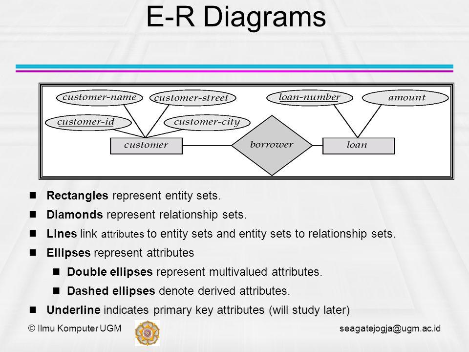 © Ilmu Komputer UGM seagatejogja@ugm.ac.id E-R Diagrams Rectangles represent entity sets. Diamonds represent relationship sets. Lines link attributes