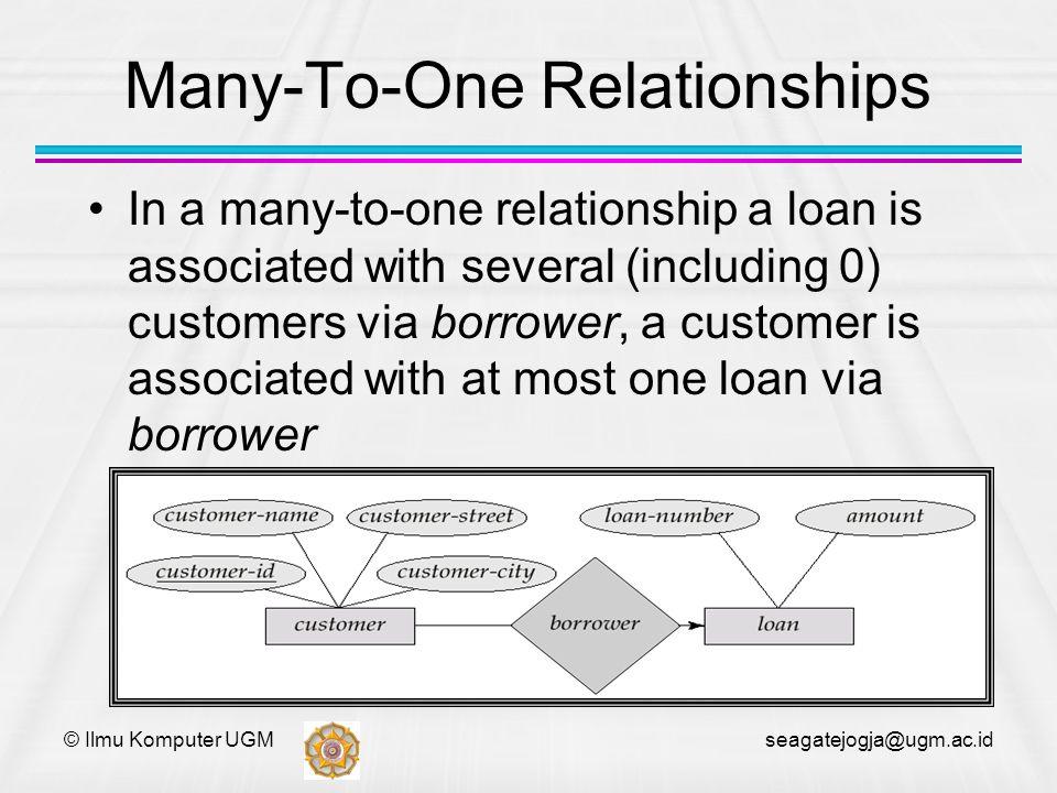 © Ilmu Komputer UGM seagatejogja@ugm.ac.id Many-To-One Relationships In a many-to-one relationship a loan is associated with several (including 0) cus