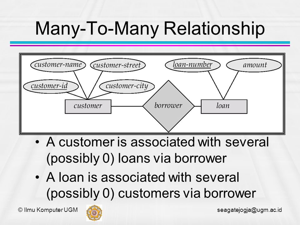 © Ilmu Komputer UGM seagatejogja@ugm.ac.id Many-To-Many Relationship A customer is associated with several (possibly 0) loans via borrower A loan is a