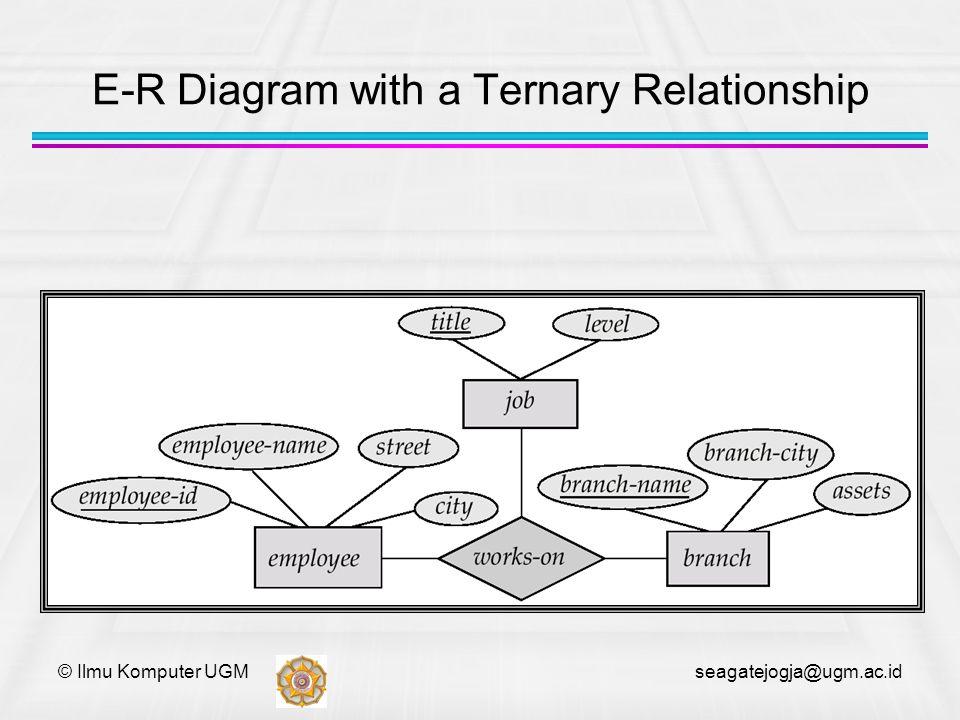 © Ilmu Komputer UGM seagatejogja@ugm.ac.id E-R Diagram with a Ternary Relationship
