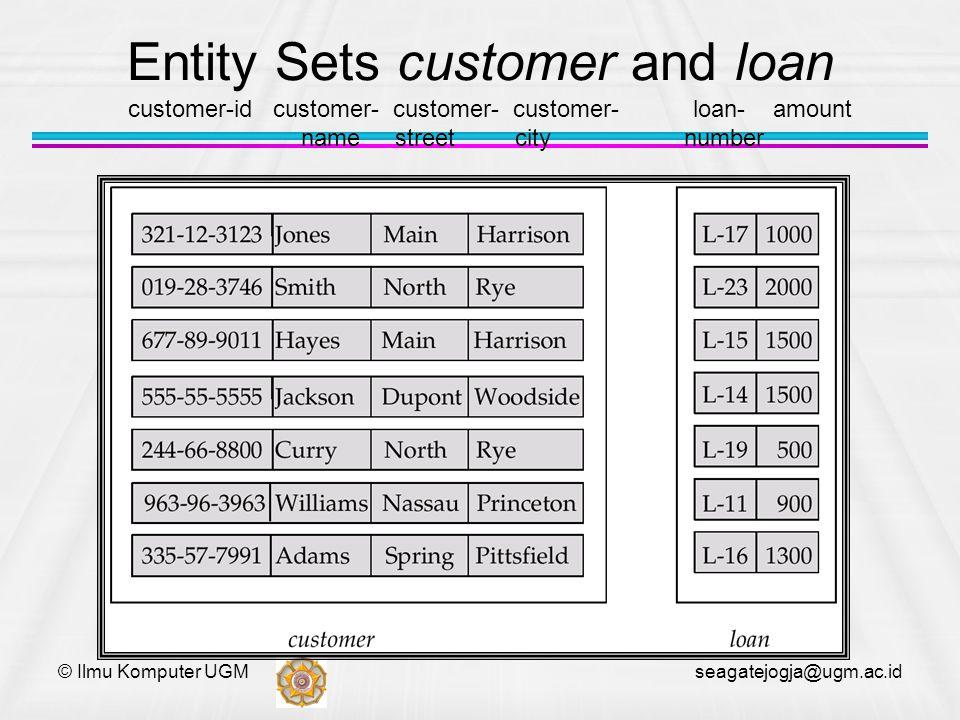 © Ilmu Komputer UGM seagatejogja@ugm.ac.id Entity Sets customer and loan customer-id customer- customer- customer- loan- amount name street city numbe