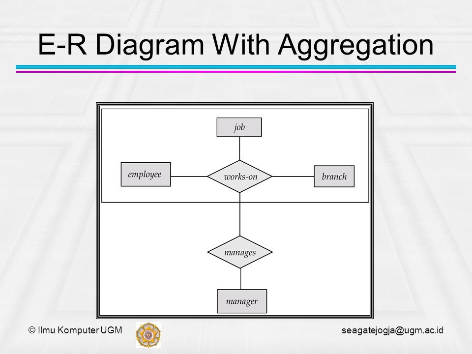© Ilmu Komputer UGM seagatejogja@ugm.ac.id E-R Diagram With Aggregation