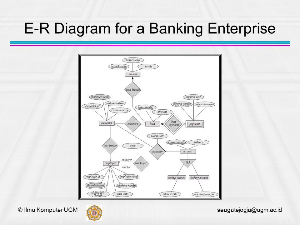 © Ilmu Komputer UGM seagatejogja@ugm.ac.id E-R Diagram for a Banking Enterprise