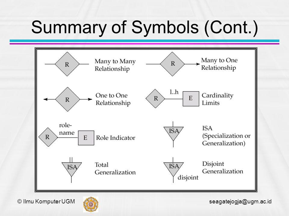 © Ilmu Komputer UGM seagatejogja@ugm.ac.id Summary of Symbols (Cont.)