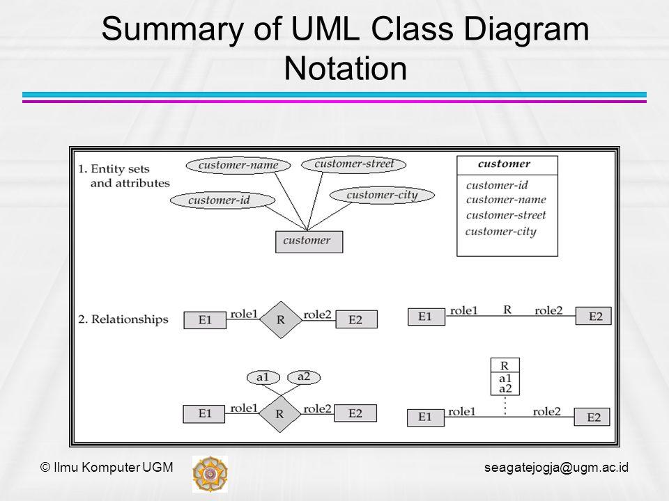 © Ilmu Komputer UGM seagatejogja@ugm.ac.id Summary of UML Class Diagram Notation