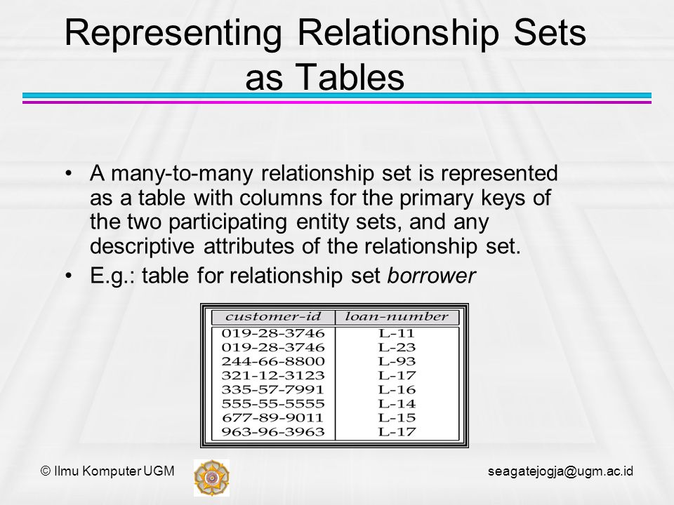 © Ilmu Komputer UGM seagatejogja@ugm.ac.id Representing Relationship Sets as Tables A many-to-many relationship set is represented as a table with col