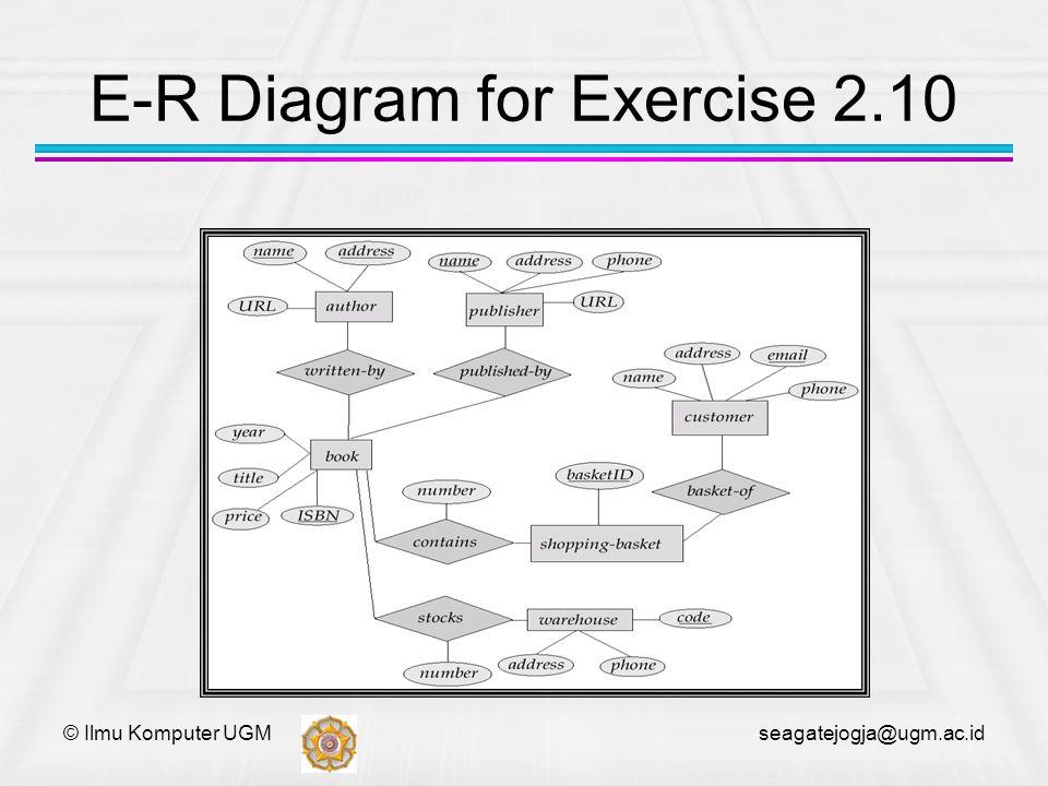 © Ilmu Komputer UGM seagatejogja@ugm.ac.id E-R Diagram for Exercise 2.10