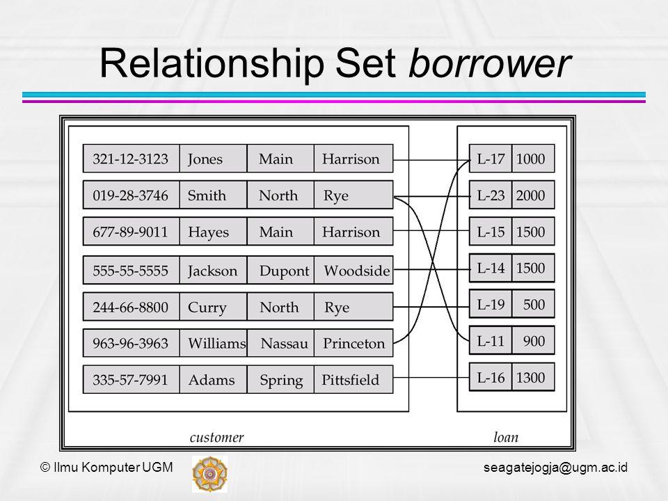 © Ilmu Komputer UGM seagatejogja@ugm.ac.id Relationship Set borrower
