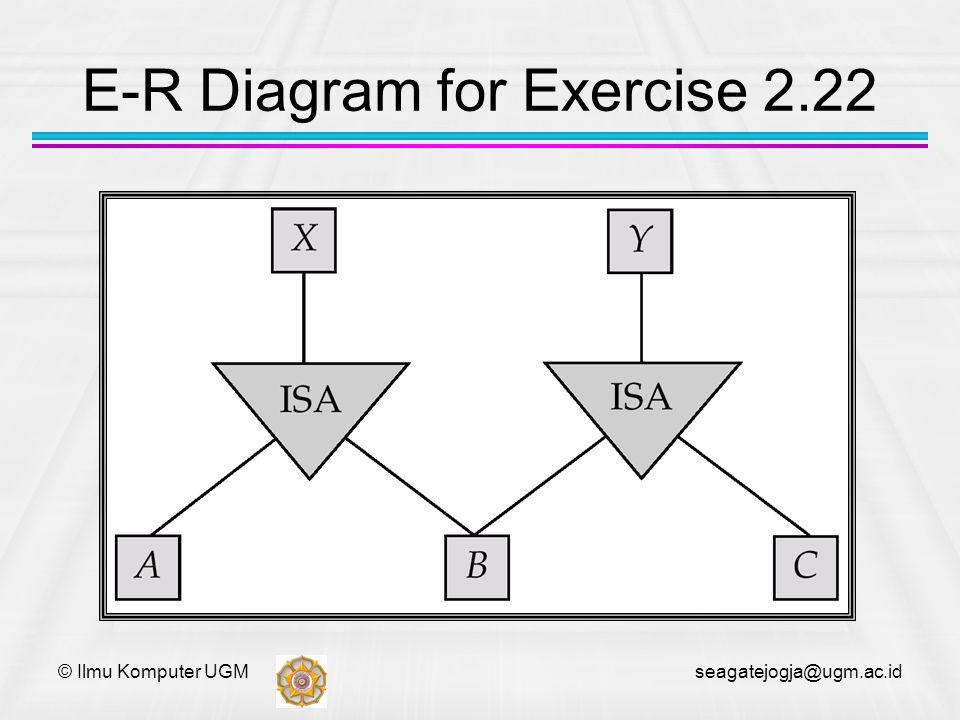 © Ilmu Komputer UGM seagatejogja@ugm.ac.id E-R Diagram for Exercise 2.22