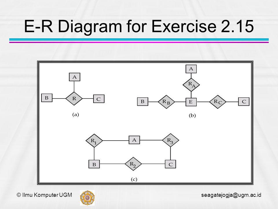 © Ilmu Komputer UGM seagatejogja@ugm.ac.id E-R Diagram for Exercise 2.15