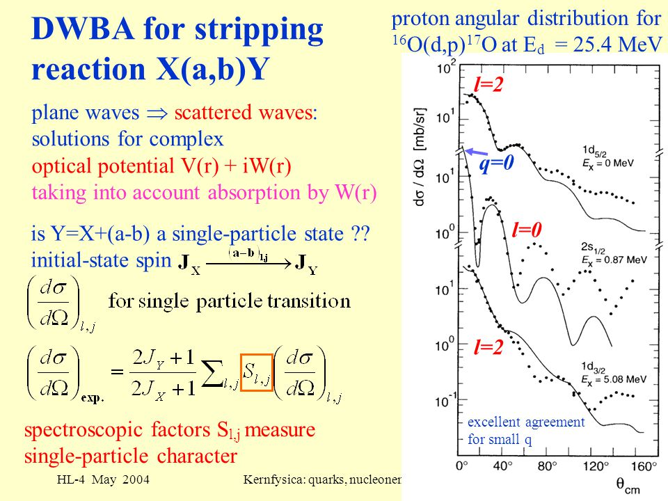 HL-4 May 2004Kernfysica: quarks, nucleonen en kernen13 DWBA for stripping reaction X(a,b)Y proton angular distribution for 16 O(d,p) 17 O at E d = 25.4 MeV plane waves  scattered waves: solutions for complex optical potential V(r) + iW(r) taking into account absorption by W(r) is Y=X+(a-b) a single-particle state ?.