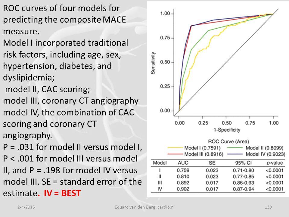 2-4-2015Eduard van den Berg, cardio.nl130 ROC curves of four models for predicting the composite MACE measure.