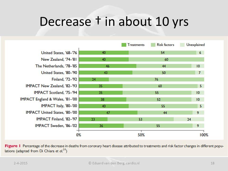 Decrease † in about 10 yrs 2-4-2015© Eduard van den Berg, cardio.nl18