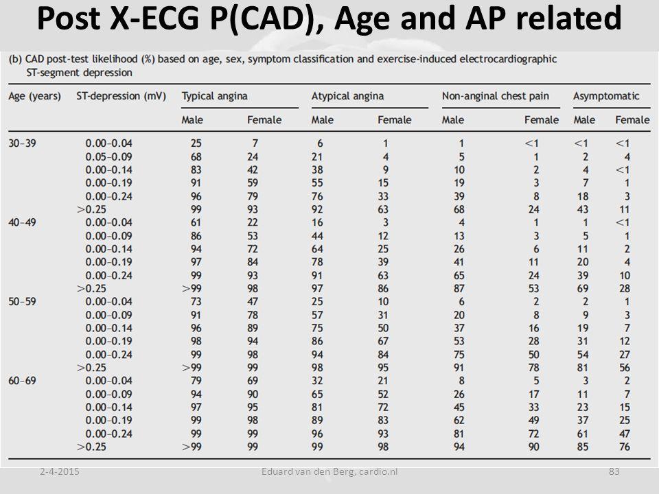 Post X-ECG P(CAD), Age and AP related 2-4-2015Eduard van den Berg, cardio.nl83
