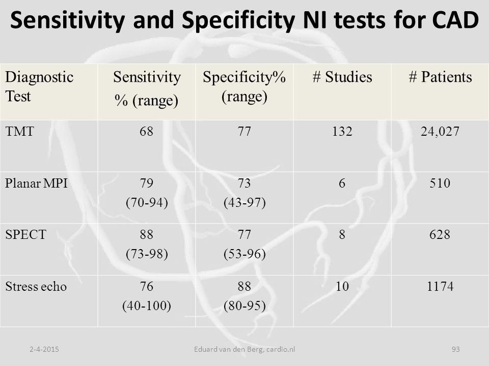 Sensitivity and Specificity NI tests for CAD 2-4-2015Eduard van den Berg, cardio.nl93 Diagnostic Test Sensitivity % (range) Specificity% (range) # Studies# Patients TMT687713224,027 Planar MPI79 (70-94) 73 (43-97) 6510 SPECT88 (73-98) 77 (53-96) 8628 Stress echo76 (40-100) 88 (80-95) 101174