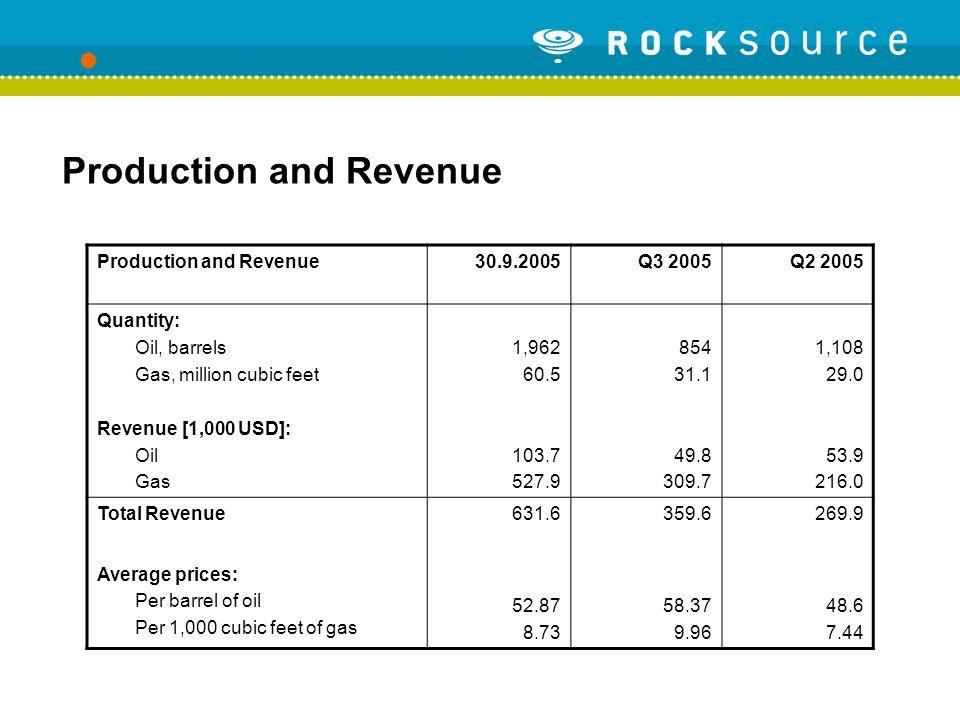 Production and Revenue 30.9.2005Q3 2005Q2 2005 Quantity: Oil, barrels Gas, million cubic feet Revenue [1,000 USD]: Oil Gas 1,962 60.5 103.7 527.9 854 31.1 49.8 309.7 1,108 29.0 53.9 216.0 Total Revenue 631.6 359.6 269.9 Average prices: Per barrel of oil Per 1,000 cubic feet of gas 52.87 8.73 58.37 9.96 48.6 7.44