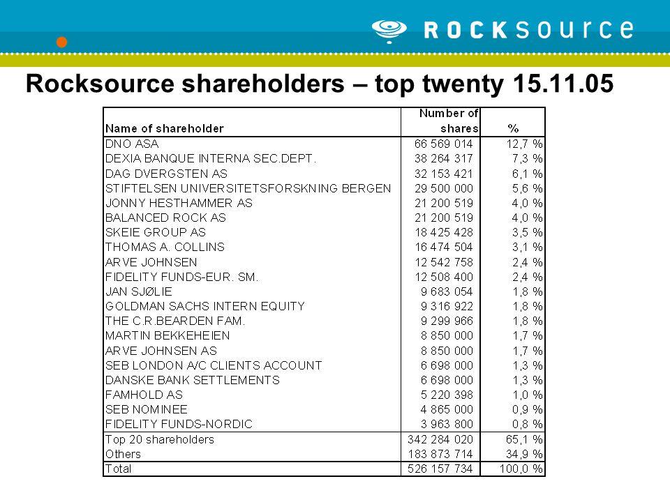 Rocksource shareholders – top twenty 15.11.05