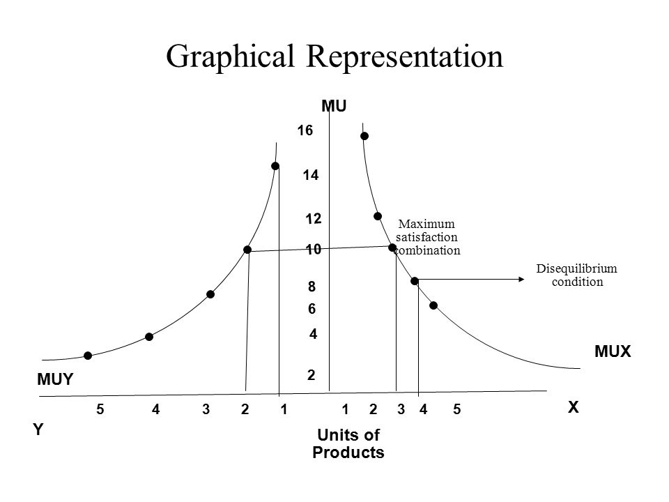 Graphical Representation Units of Products MU 543211 14 12 10 8 6 4 2 16 MUX X Y MUY 2345 Maximum satisfaction combination Disequilibrium condition
