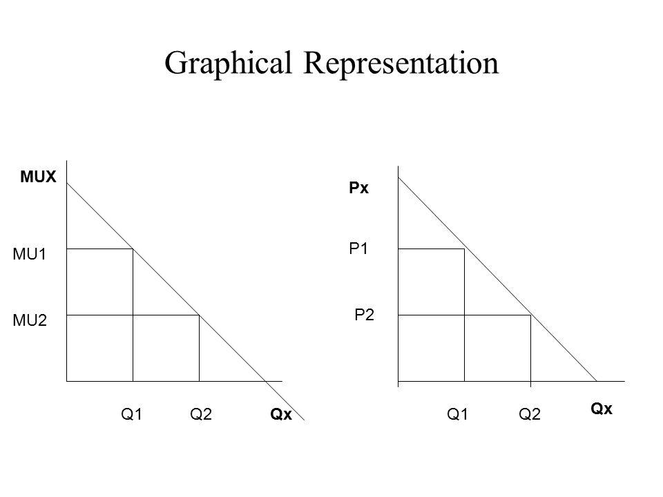 Graphical Representation Qx MUX Px QxQ1 MU1 MU2 Q2 P1 P2 Q1Q2