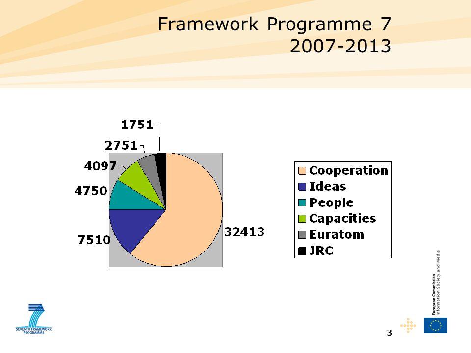 3 Framework Programme 7 2007-2013