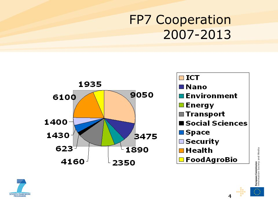 4 FP7 Cooperation 2007-2013