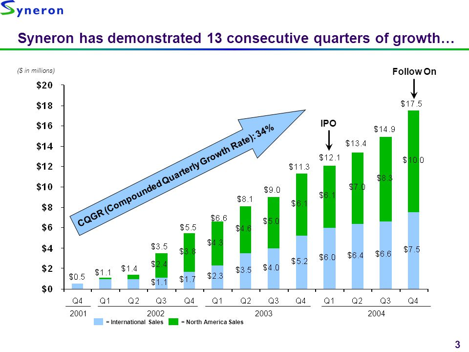 3 Syneron has demonstrated 13 consecutive quarters of growth… ($ in millions) = International Sales= North America Sales CQGR (Compounded Quarterly Gr