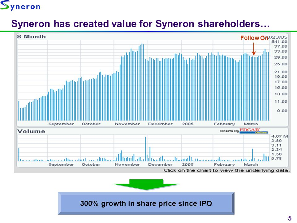5 Syneron has created value for Syneron shareholders… 300% growth in share price since IPO Follow On