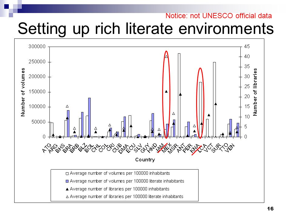 16 Setting up rich literate environments Notice: not UNESCO official data