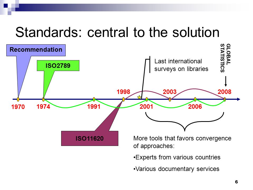 6 Standards: central to the solution 1970 Recommendation 19741991 1998 2001 2003 2006 2008 ISO2789 ISO11620 Last international surveys on libraries More tools that favors convergence of approaches: Experts from various countries Various documentary services GLOBALSTATISTICS