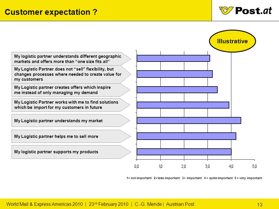 13 World Mail & Express Americas 2010 | 23 rd February 2010 | C.-G. Mende | Austrian Post Customer expectation ? 1= not important 2= less important 3=