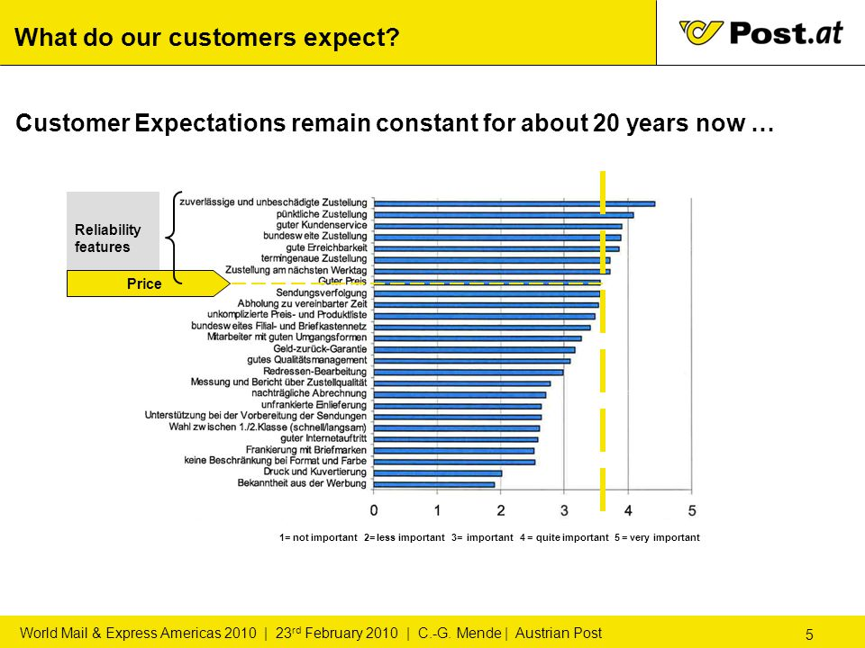 5 World Mail & Express Americas 2010 | 23 rd February 2010 | C.-G. Mende | Austrian Post What do our customers expect? Customer Expectations remain co