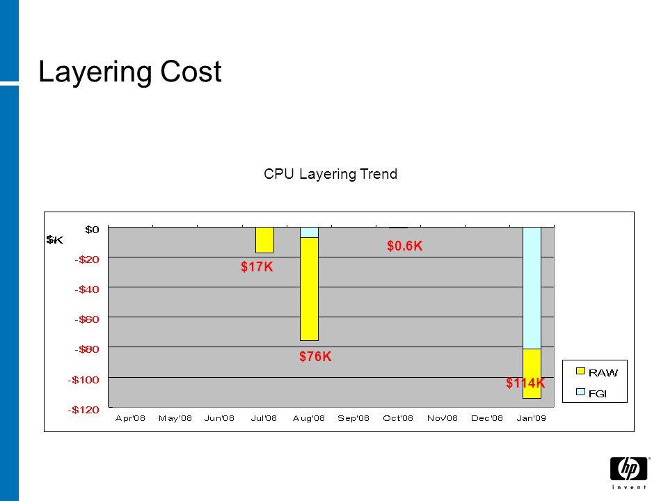Layering Cost CPU Layering Trend $17K $76K $0.6K $114K