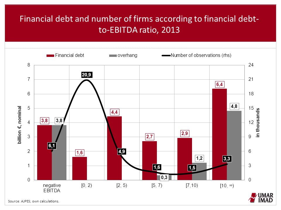 Financial debt and number of firms according to financial debt- to-EBITDA ratio, 2013 Source: AJPES; own calculations.