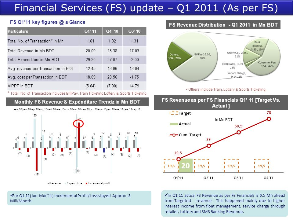 FS Q1'11 key figures @ a Glance In Mn BDT For Q1'11(Jan-Mar'11) Incremental Profit/Loss stayed Approx -3 Mill/Month. Financial Services (FS) update –