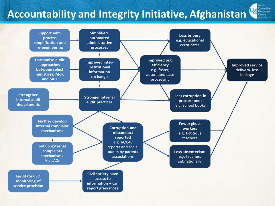 Accountability and Integrity Initiative, Afghanistan