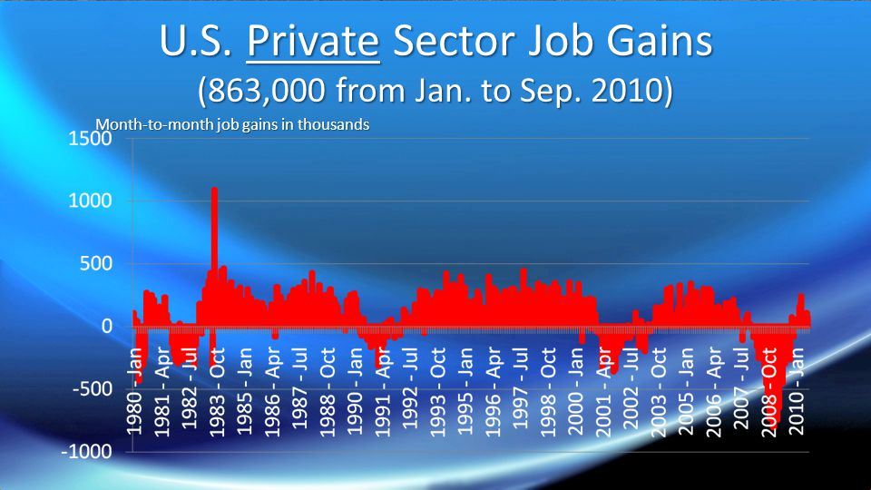 U.S. Private Sector Job Gains (863,000 from Jan. to Sep.