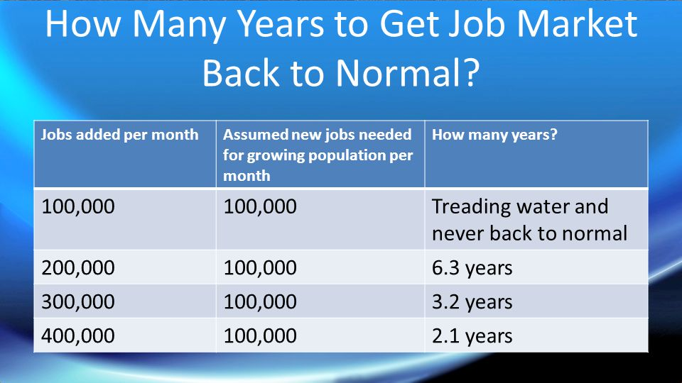 How Many Years to Get Job Market Back to Normal.