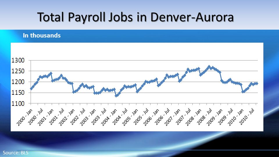 Source: BLS In thousands Total Payroll Jobs in Denver-Aurora