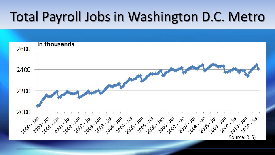 Source: BLS) In thousands Total Payroll Jobs in Washington D.C. Metro
