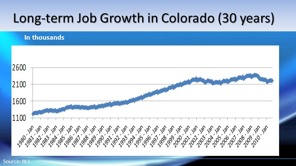 Source: BLS In thousands Long-term Job Growth in Colorado (30 years)