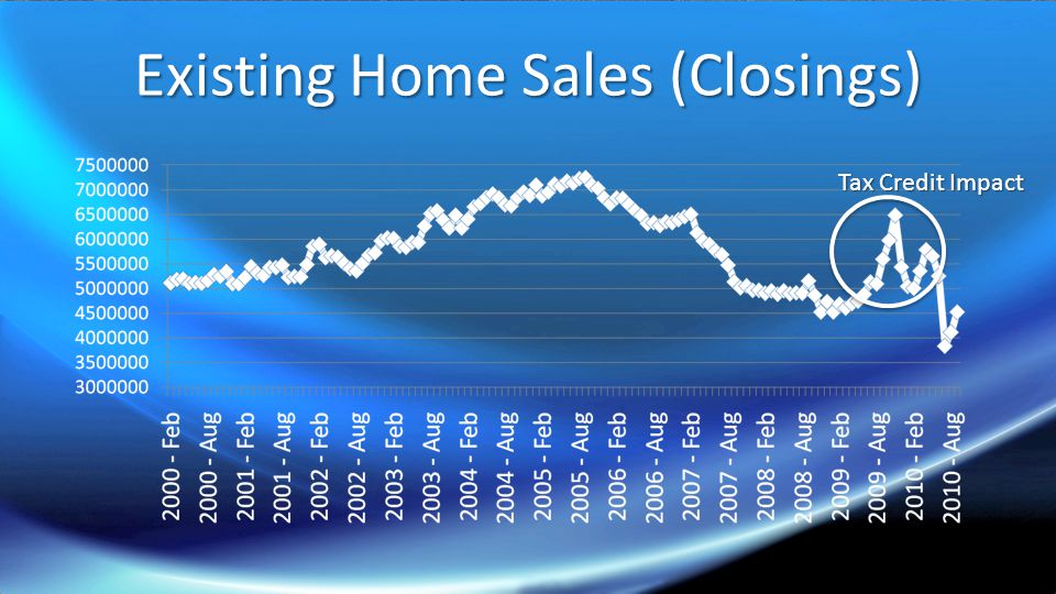 Existing Home Sales (Closings) Tax Credit Impact