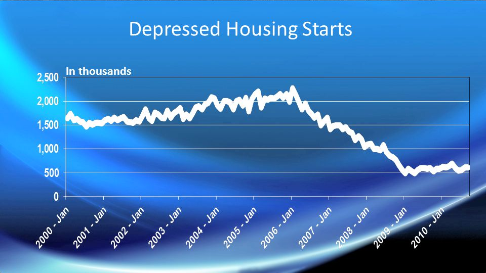 Depressed Housing Starts In thousands