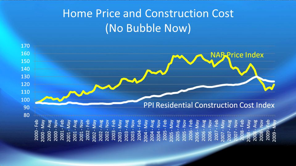 Home Price and Construction Cost (No Bubble Now)